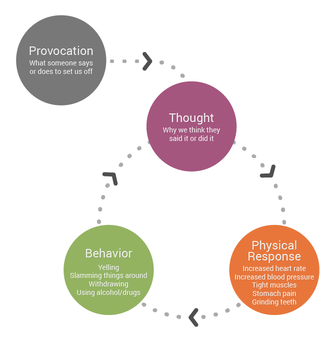 The caregiver stress cycle